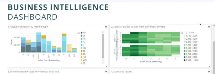 Business Intelligence und WebOPAC